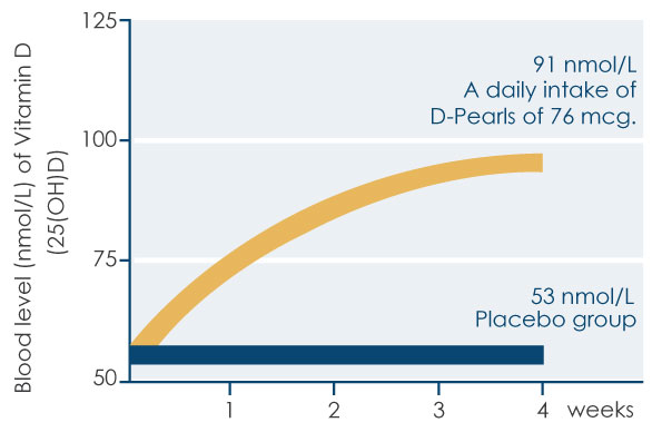 Graph showing the difference of vitamin D in the blood of D-pearls-treated persons and a placebo group