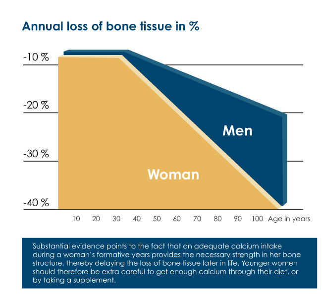 Graph showing that women from 30 years of age loses more calcium from the bones than men.
