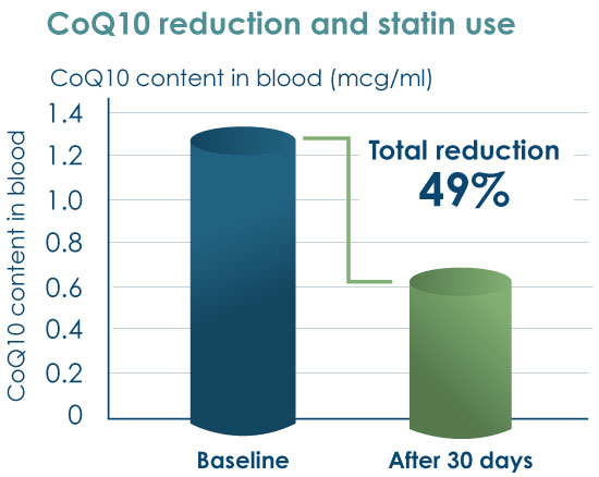 Graph showing that a statin reduces blood levels of Q10 by 49% in one month